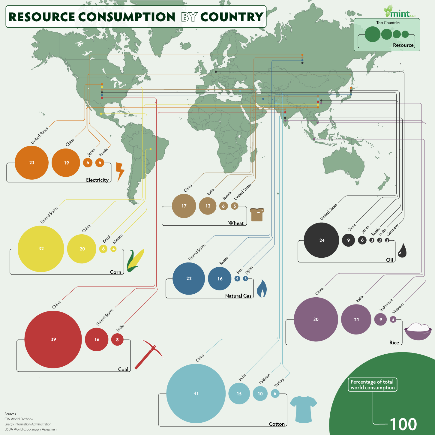 World Resource Consumption Stats